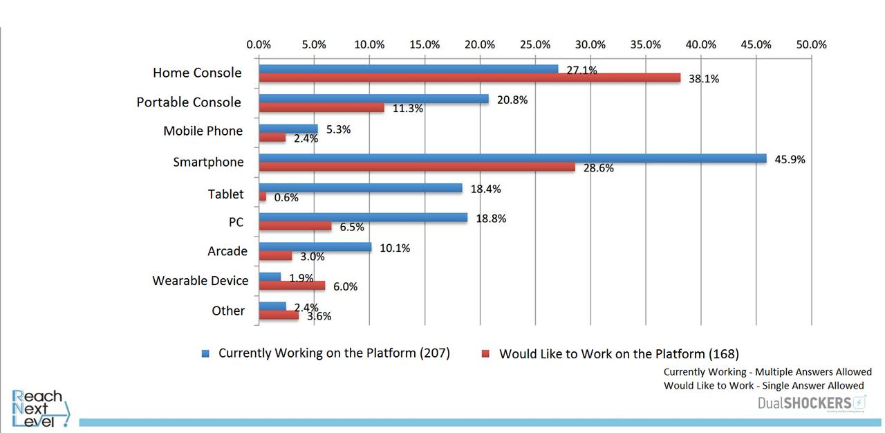 Résultats enquête CEDEC (source : Dualshockers)