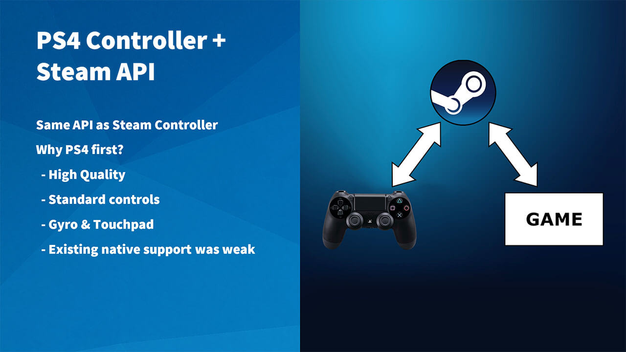 Playstation Dual Shock 4 compatible Steam