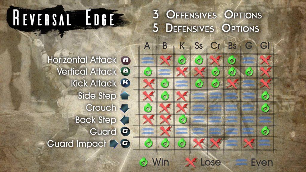 Système Reversal Edge dans Soul Calibur 6